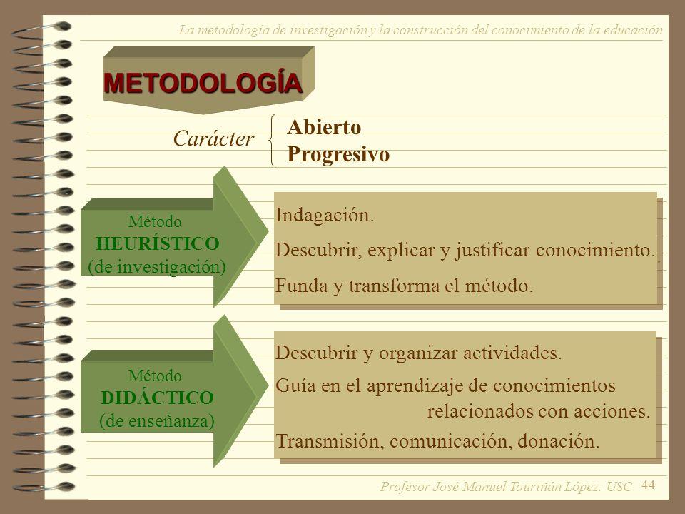 44 La metodología de investigación y la construcción del conocimiento de la educaciónMETODOLOGÍA Abierto Progresivo Carácter Método DIDÁCTICO (de ense
