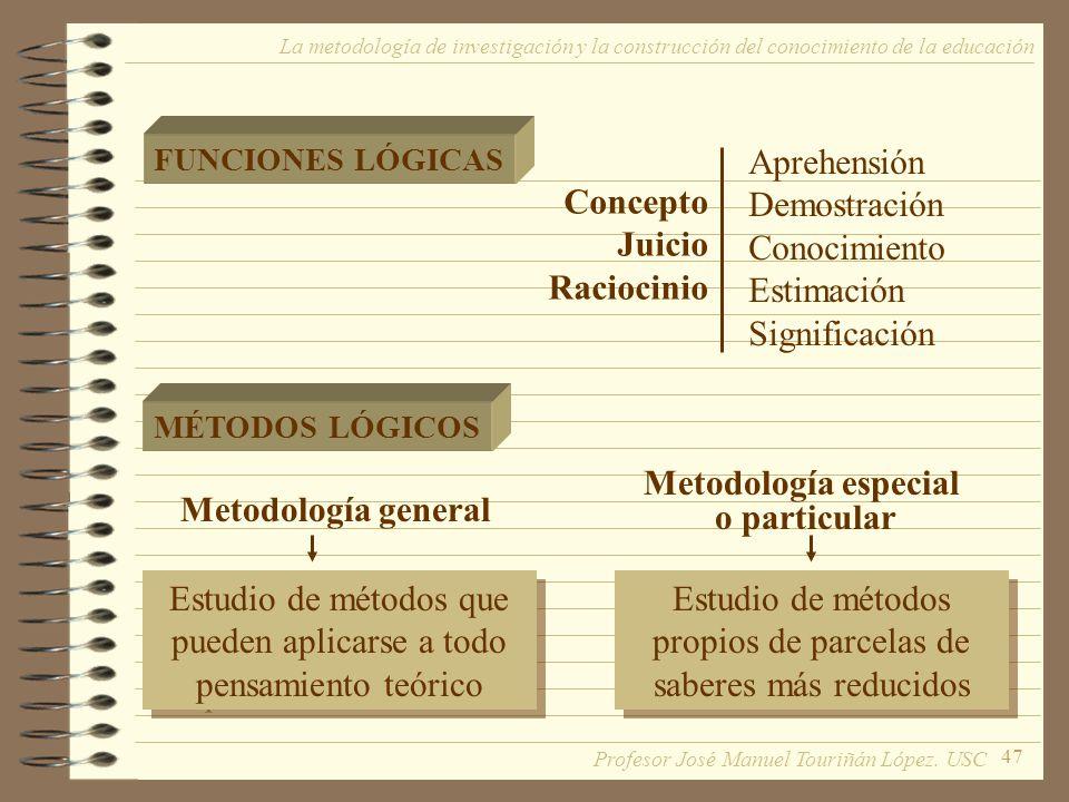 47 La metodología de investigación y la construcción del conocimiento de la educación FUNCIONES LÓGICAS MÉTODOS LÓGICOS Concepto Juicio Raciocinio Apr
