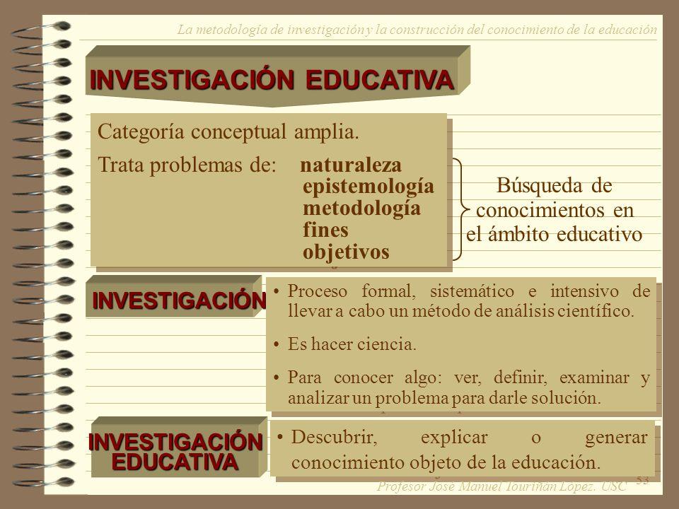 53 La metodología de investigación y la construcción del conocimiento de la educación INVESTIGACIÓN EDUCATIVA Categoría conceptual amplia. Trata probl