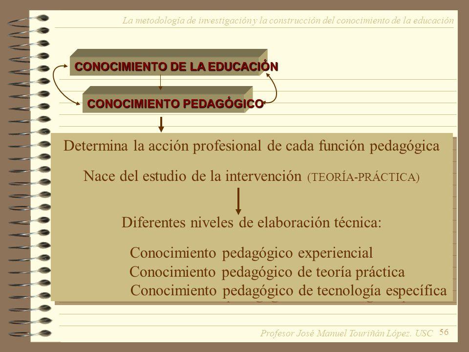 56 La metodología de investigación y la construcción del conocimiento de la educación CONOCIMIENTO DE LA EDUCACIÓN CONOCIMIENTO PEDAGÓGICO Determina l