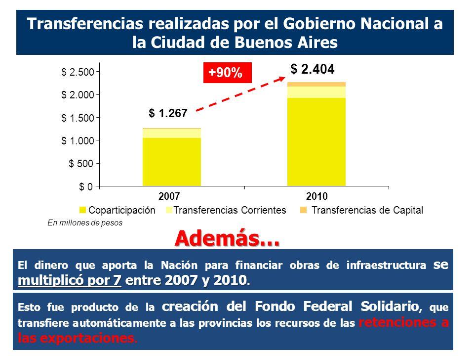 Transferencias realizadas por el Gobierno Nacional a la Ciudad de Buenos Aires +90% multiplicó por 7 entre 2007 y 2010.