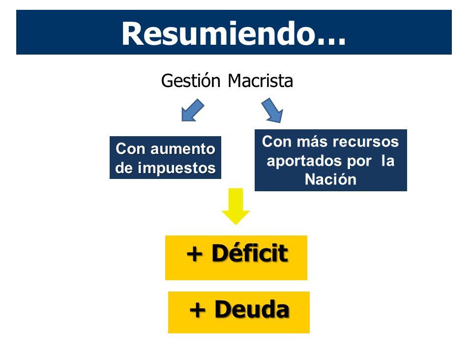 Resumiendo… Gestión Macrista + Deuda + Déficit Con aumento de impuestos Con más recursos aportados por la Nación
