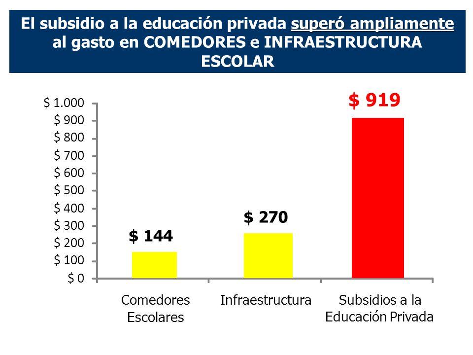 superó ampliamente El subsidio a la educación privada superó ampliamente al gasto en COMEDORES e INFRAESTRUCTURA ESCOLAR $ 0 $ 100 $ 200 $ 300 $ 400 $ 500 $ 600 $ 700 $ 800 $ 900 $ 1.000 Escolares $ 144 Comedores $ 270 Infraestructura $ 919 Subsidios a la Educación Privada