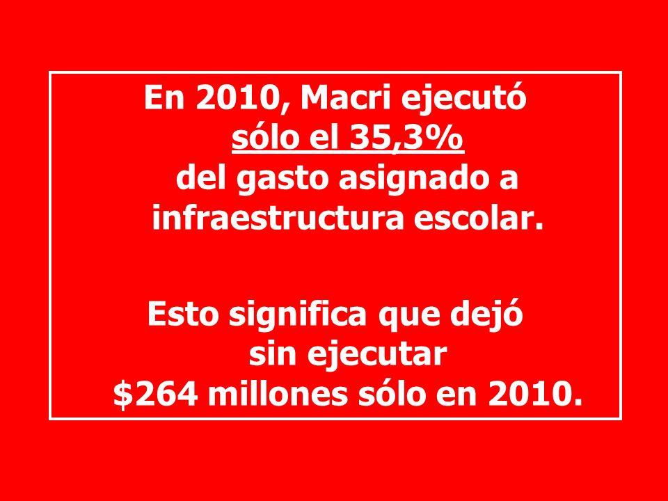En 2010, Macri ejecutó sólo el 35,3% del gasto asignado a infraestructura escolar.