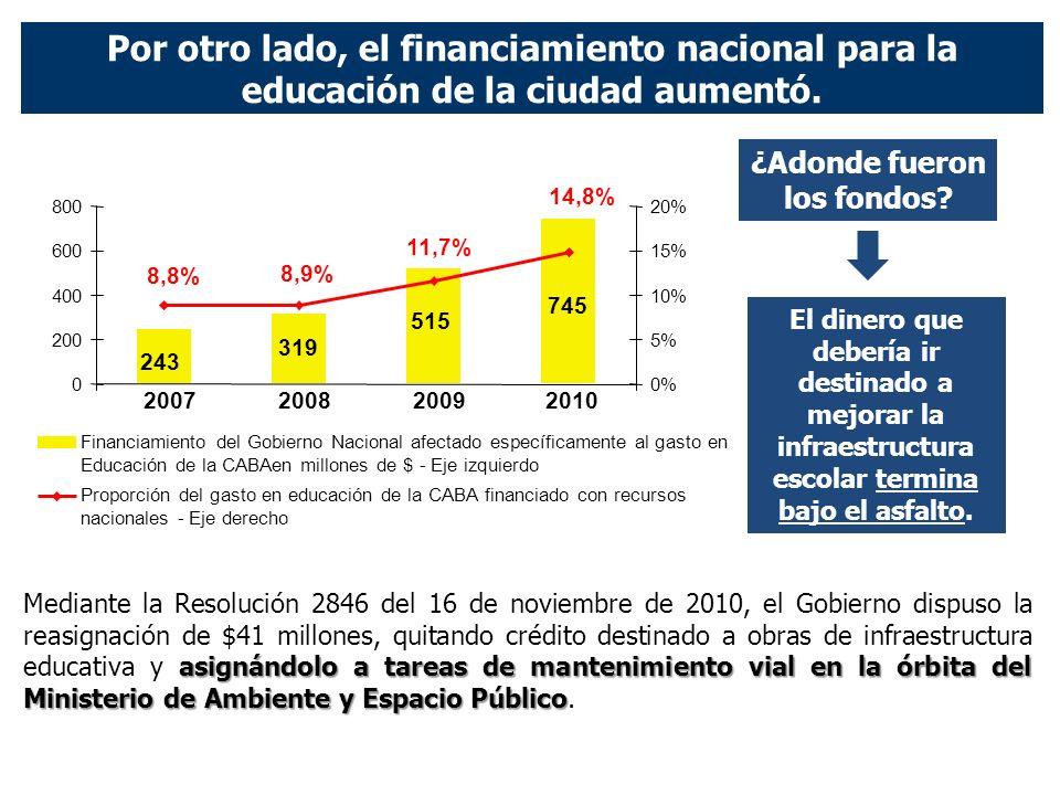 745 515 319 243 2007200820092010 Por otro lado, el financiamiento nacional para la educación de la ciudad aumentó.
