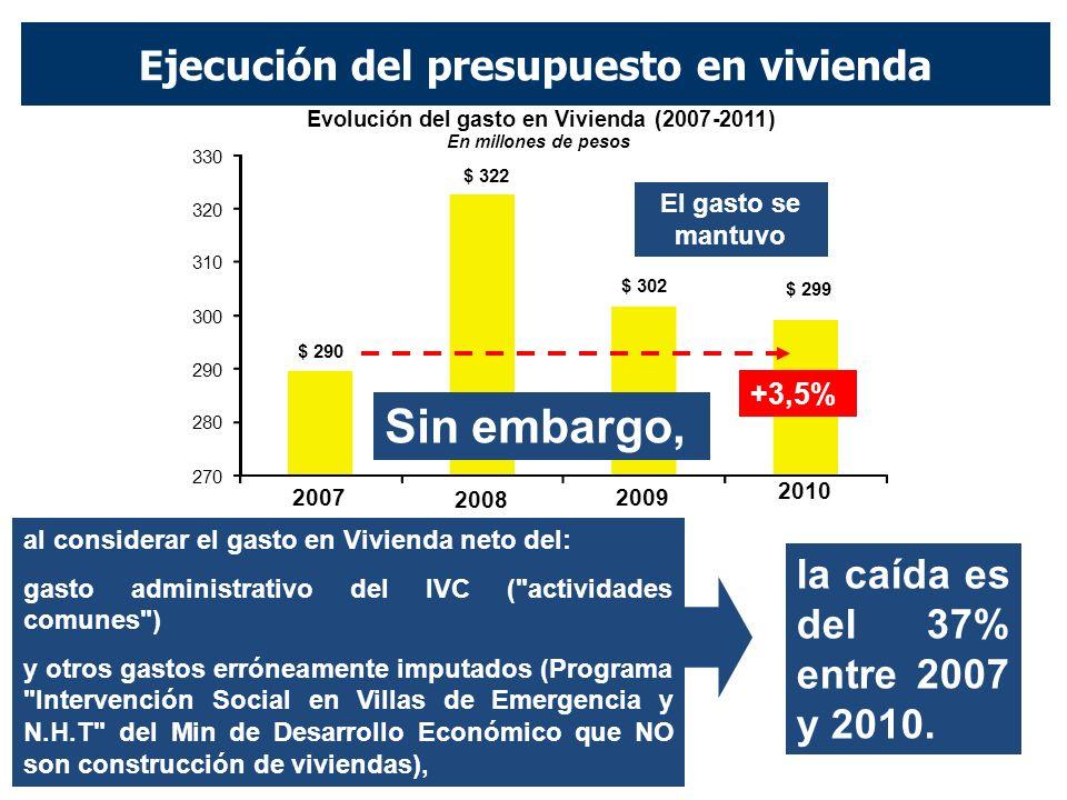 Ejecución del presupuesto en vivienda $ 290 $ 322 $ 302 $ 299 2007 2008 2009 2010 270 280 290 300 310 320 330 Evolución del gasto en Vivienda(2007-2011) En millones de pesos Sin embargo, la caída es del 37% entre 2007 y 2010.
