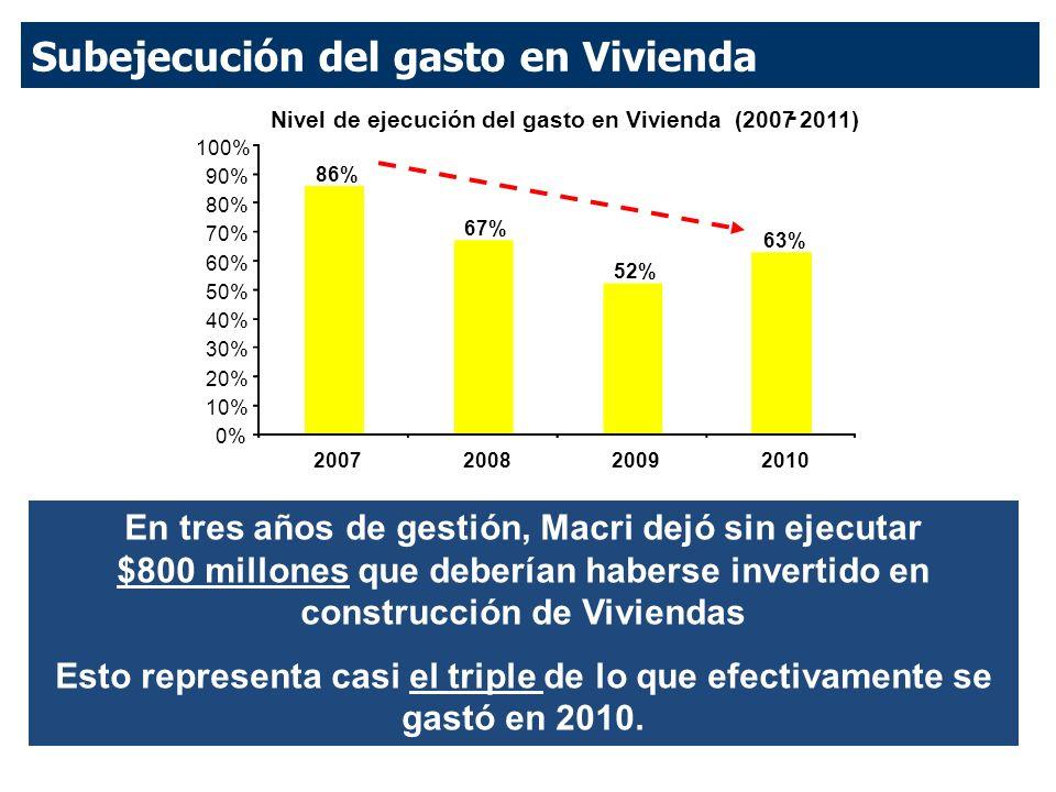 Subejecución del gasto en Vivienda En tres años de gestión, Macri dejó sin ejecutar $800 millones que deberían haberse invertido en construcción de Viviendas Esto representa casi el triple de lo que efectivamente se gastó en 2010.