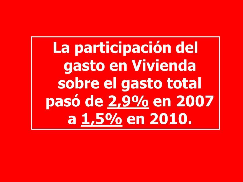 La participación del gasto en Vivienda sobre el gasto total pasó de 2,9% en 2007 a 1,5% en 2010.