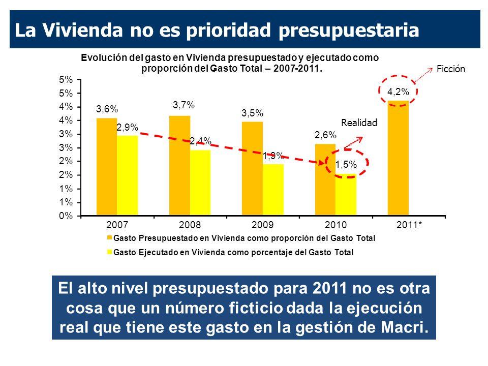 La Vivienda no es prioridad presupuestaria El alto nivel presupuestado para 2011 no es otra cosa que un número ficticio dada la ejecución real que tiene este gasto en la gestión de Macri.