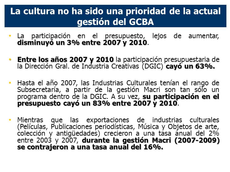 La cultura no ha sido una prioridad de la actual gestión del GCBA disminuyó un 3% entre 2007 y 2010 La participación en el presupuesto, lejos de aumentar, disminuyó un 3% entre 2007 y 2010.