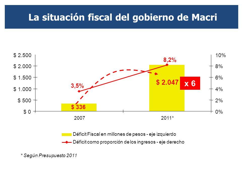 El constante déficit generó un fuerte incremento de la deuda pública