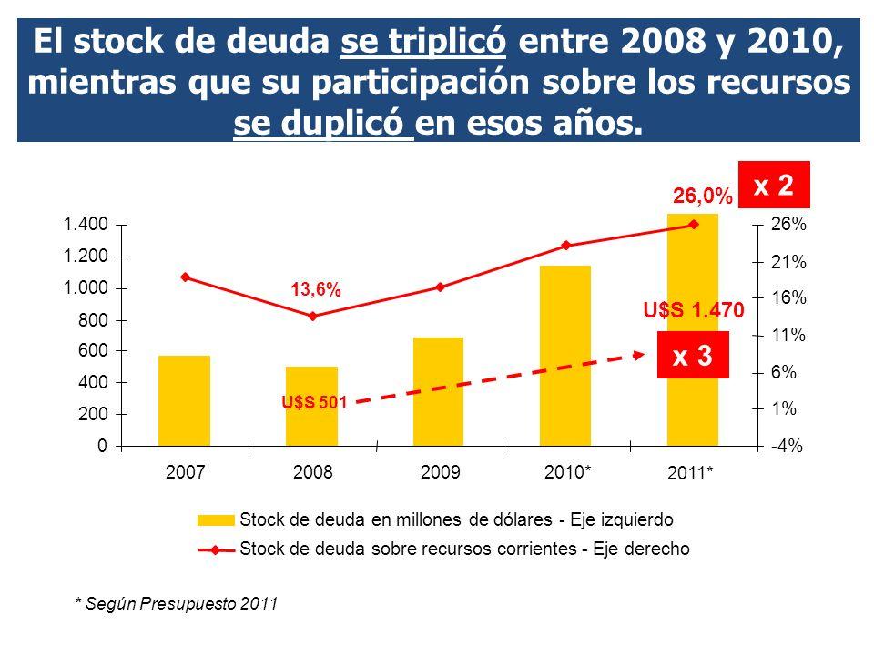 2011* U$S 1.470 El stock de deuda se triplicó entre 2008 y 2010, mientras que su participación sobre los recursos se duplicó en esos años.