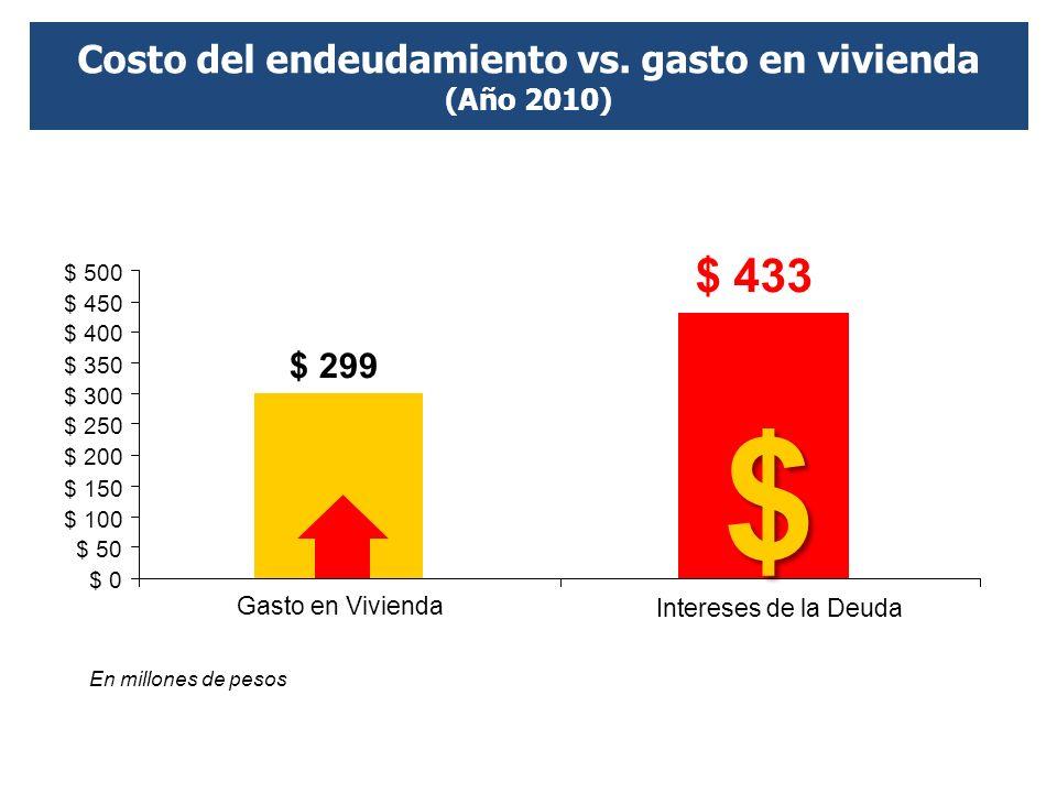Costo del endeudamiento vs.