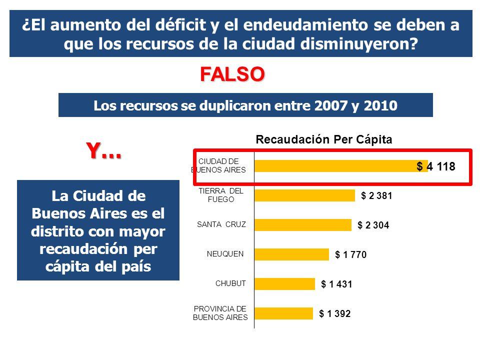 ¿El aumento del déficit y el endeudamiento se deben a que los recursos de la ciudad disminuyeron.