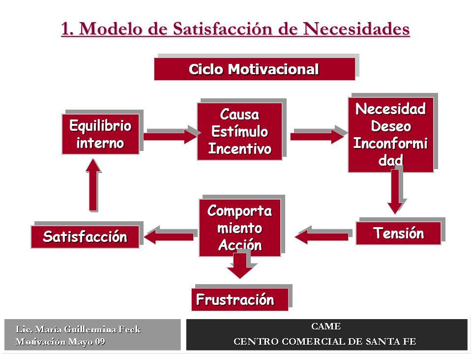 Equilibrio interno Causa Estímulo Incentivo Necesidad Deseo Inconformi dad TensiónTensión Comporta miento Acción SatisfacciónSatisfacción FrustraciónFrustración Ciclo Motivacional 1.