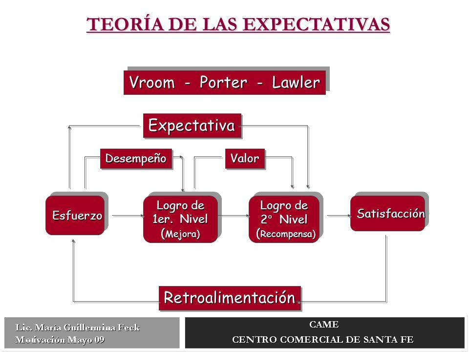 ExpectativaExpectativa ValorValor EsfuerzoEsfuerzo Logro de 1er.