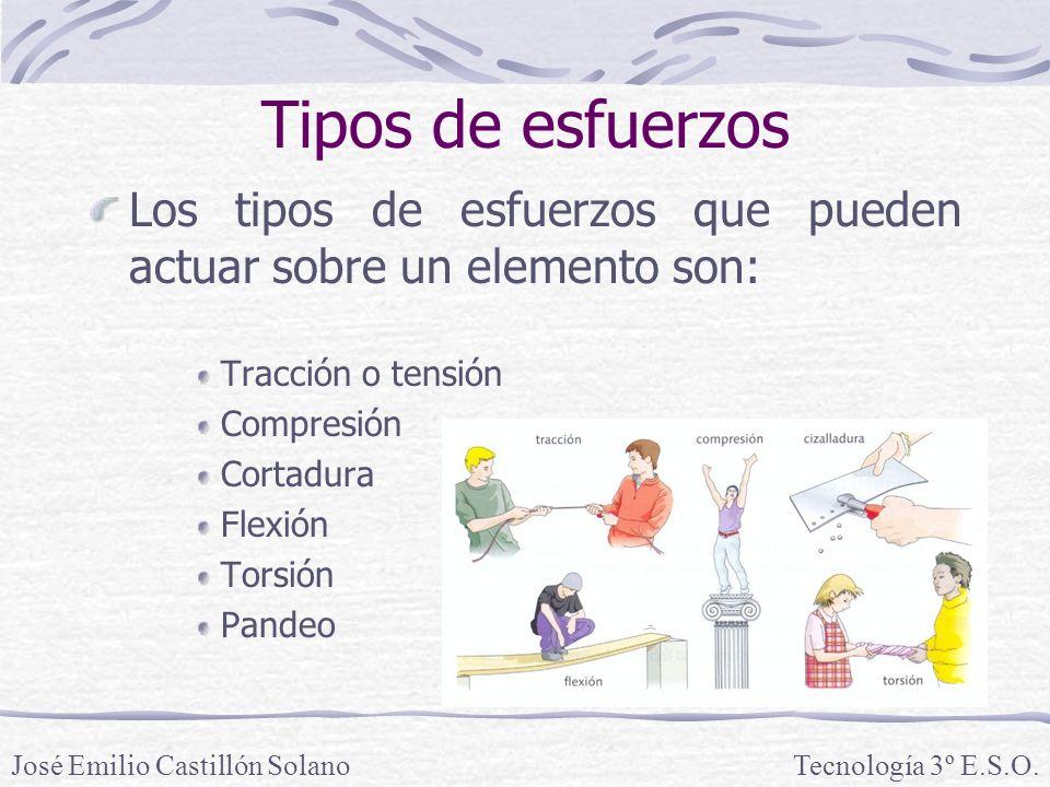 Tipos de esfuerzos Los tipos de esfuerzos que pueden actuar sobre un elemento son: Tracción o tensión Compresión Cortadura Flexión Torsión Pandeo Tecnología 3º E.S.O.José Emilio Castillón Solano