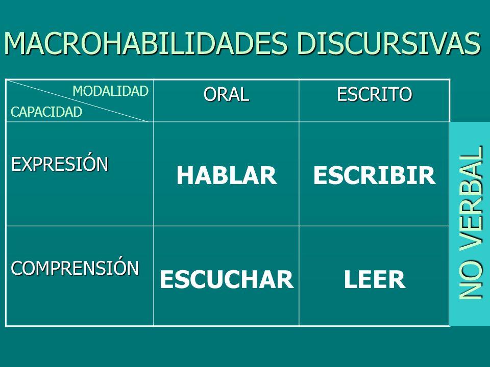 ORALESCRITO EXPRESIÓN HABLARESCRIBIR COMPRENSIÓN ESCUCHARLEER MODALIDAD CAPACIDAD MACROHABILIDADES DISCURSIVAS NO VERBAL