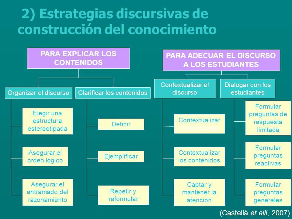 2) Estrategias discursivas de construcción del conocimiento PARA EXPLICAR LOS CONTENIDOS PARA ADECUAR EL DISCURSO A LOS ESTUDIANTES Organizar el discurso Clarificar los contenidos Elegir una estructura estereotipada Asegurar el orden lógico Asegurar el entramado del razonamiento Definir Ejemplificar Repetir y reformular Contextualizar el discurso Dialogar con los estudiantes Contextualizar el aprendizaje Contextualizar los contenidos Captar y mantener la atención Formular preguntas de respuesta limitada Formular preguntas reactivas Formular preguntas generales (Castellà et alii, 2007)
