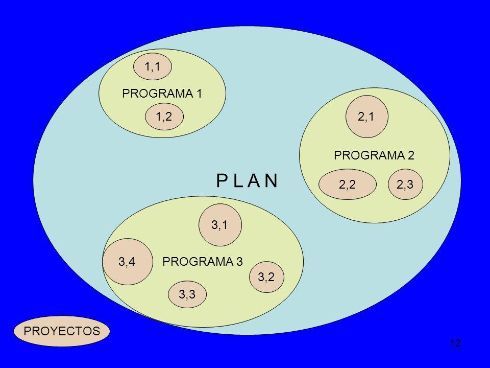 12 P L A N PROGRAMA 1 PROGRAMA 2 PROGRAMA 3 3,4 3,1 3,2 3,3 1,2 1,1 2,1 2,32,2 PROYECTOS