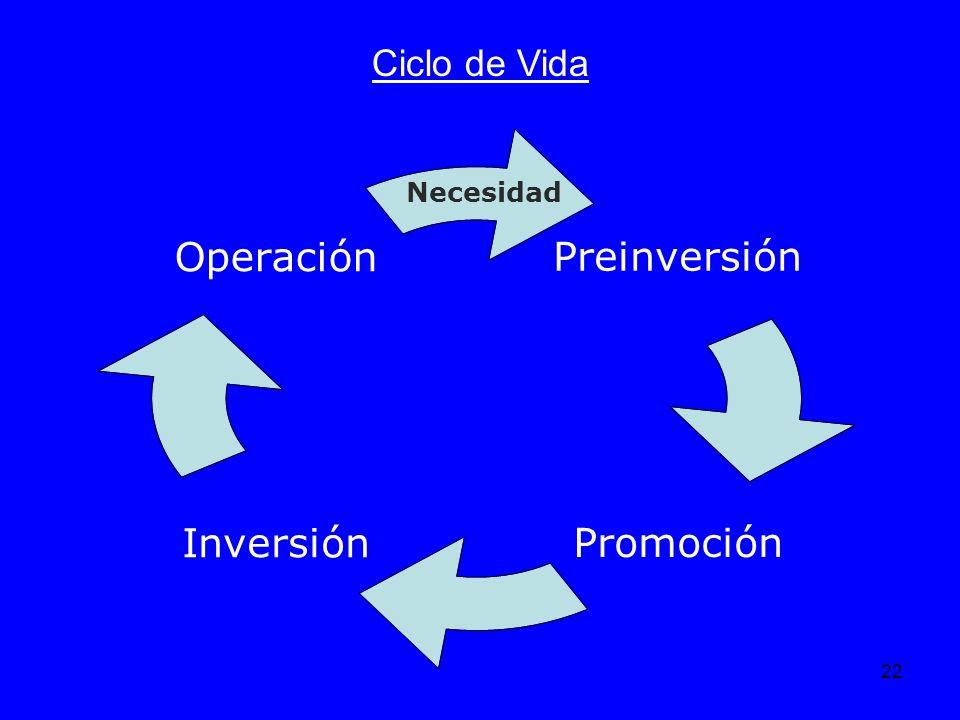 22 Ciclo de Vida Preinversión PromociónInversión Operación Necesidad