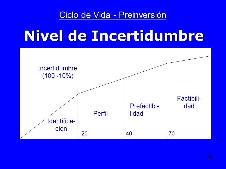 29 Ciclo de Vida - Preinversión Identifica- ción Perfil Prefactibi- lidad Factibili- dad Incertidumbre (100 -10%) 204070 Nivel de Incertidumbre