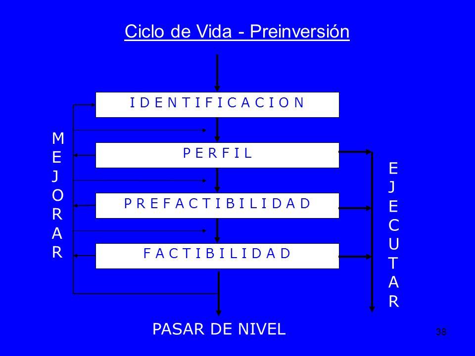38 Ciclo de Vida - Preinversión I D E N T I F I C A C I O N P E R F I L P R E F A C T I B I L I D A D F A C T I B I L I D A D MEJORARMEJORAR EJECUTARE