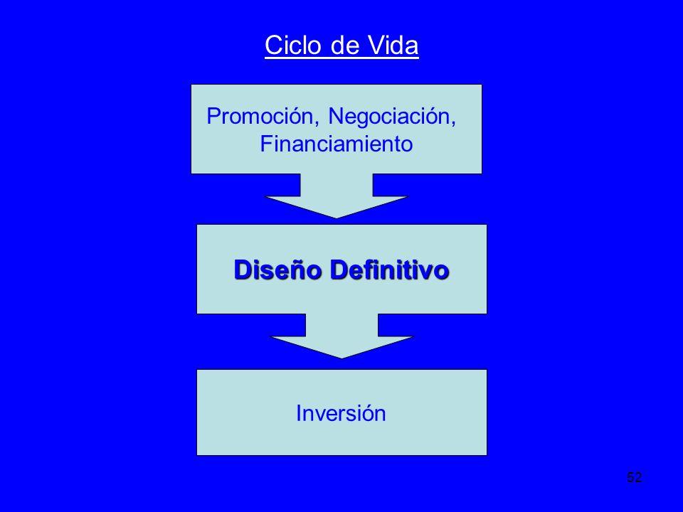 52 Ciclo de Vida Promoción, Negociación, Financiamiento Inversión Diseño Definitivo