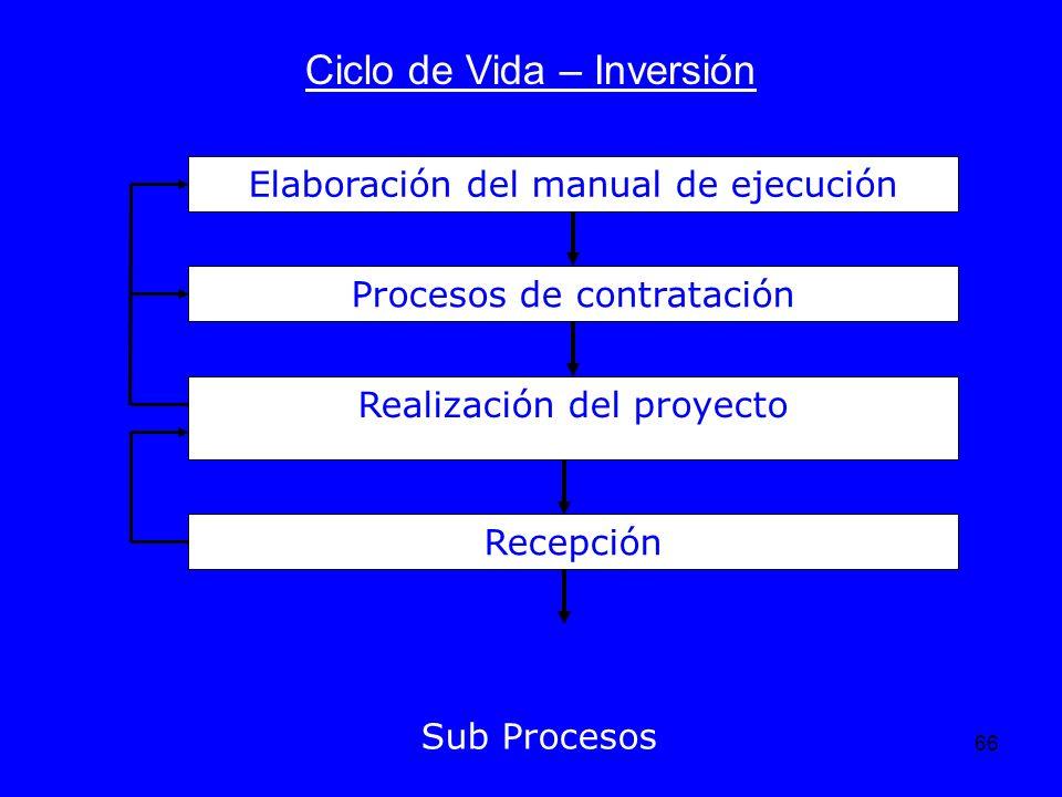 66 Ciclo de Vida – Inversión Sub Procesos Elaboración del manual de ejecución Procesos de contratación Realización del proyecto Recepción