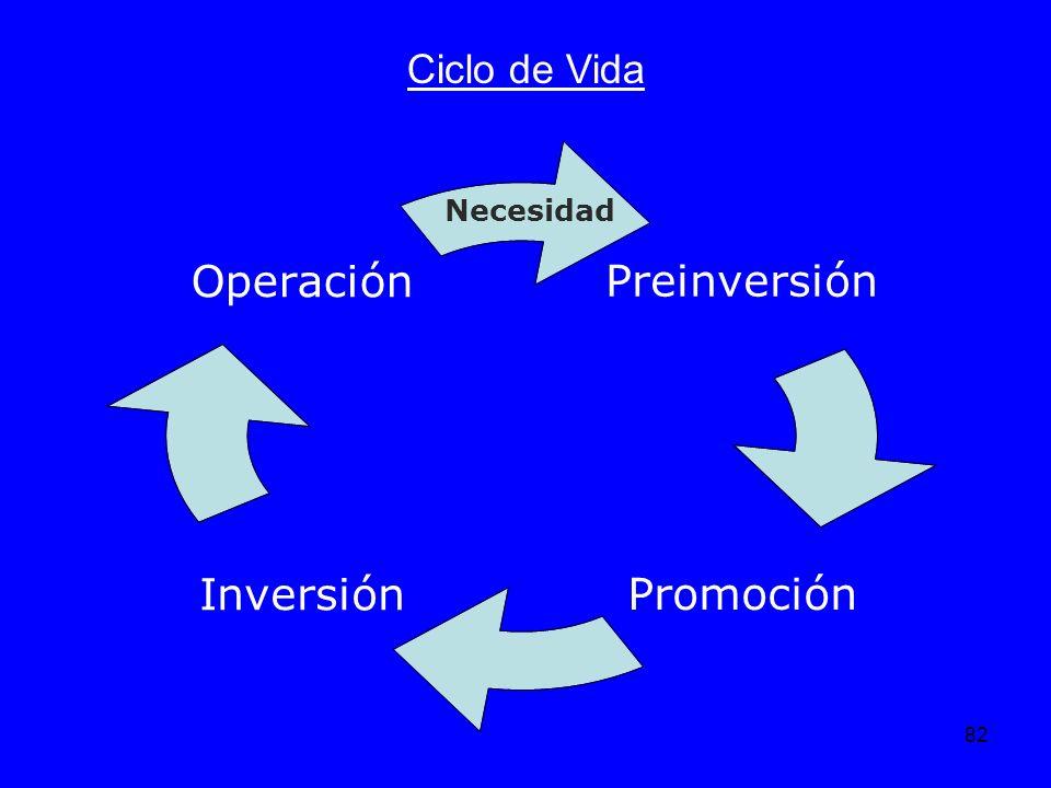 82 Ciclo de Vida Preinversión PromociónInversión Operación Necesidad