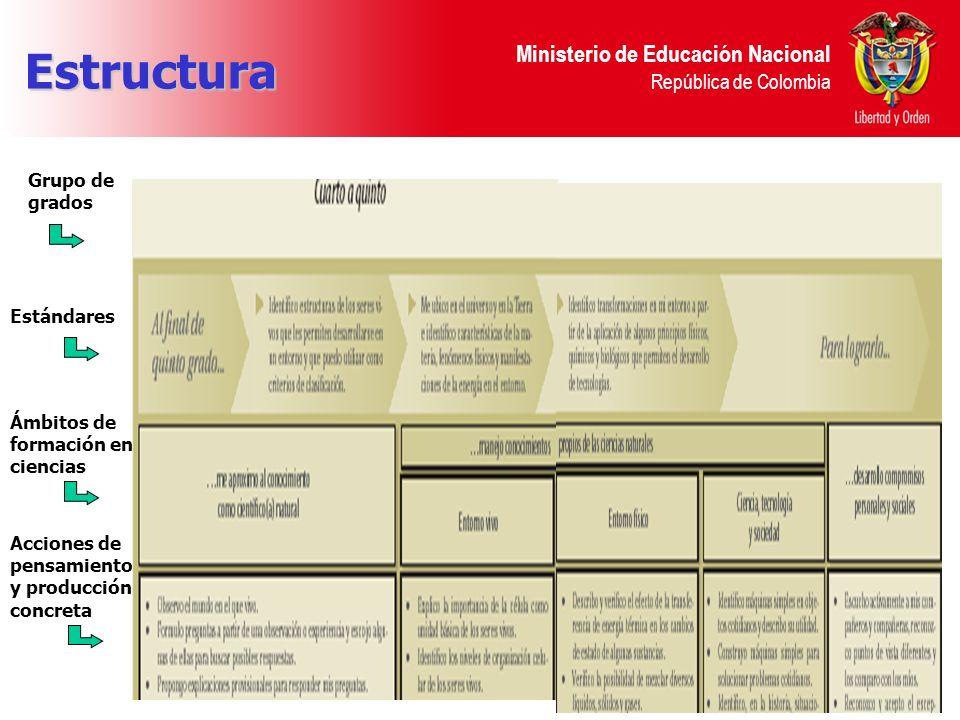 Ministerio de Educación Nacional República de Colombia Estructura Estándares Ámbitos de formación en ciencias Acciones de pensamiento y producción con