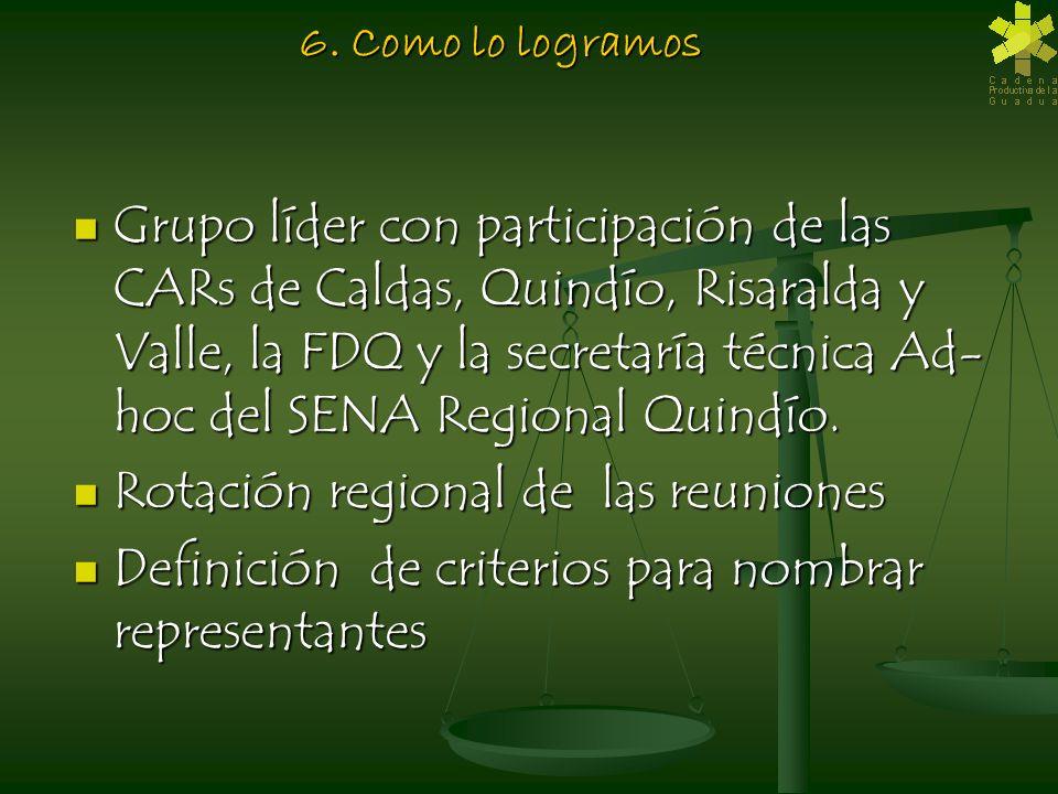 6. Como lo logramos Grupo líder con participación de las CARs de Caldas, Quindío, Risaralda y Valle, la FDQ y la secretaría técnica Ad- hoc del SENA R