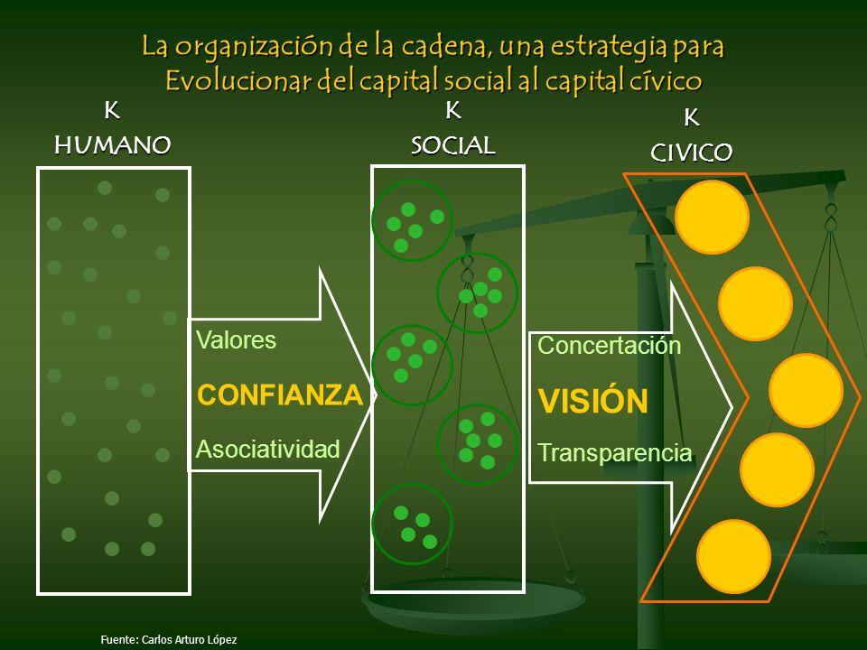 KHUMANOKSOCIAL KCIVICO Valores CONFIANZA Asociatividad Concertación VISIÓN Transparencia La organización de la cadena, una estrategia para Evolucionar del capital social al capital cívico Fuente: Carlos Arturo López