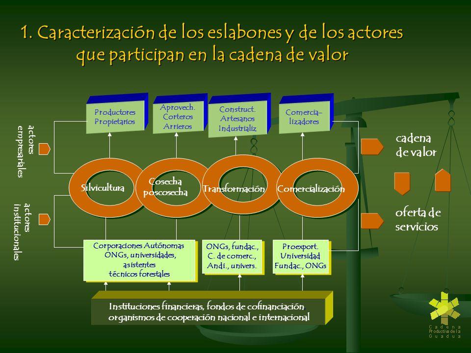 1. Caracterización de los eslabones y de los actores que participan en la cadena de valor Productores Propietarios Aprovech. Corteros Arrieros Constru
