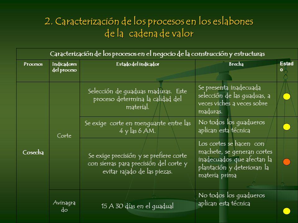 2. Caracterización de los procesos en los eslabones de la cadena de valor Caracterización de los procesos en el negocio de la construcción y estructur