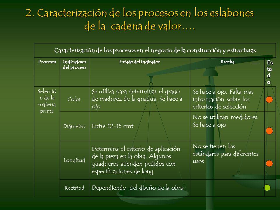 Caracterización de los procesos en el negocio de la construcción y estructuras ProcesosIndicadores del proceso Estado del indicadorBrecha Es ta d o Selecció n de la materia prima Color Se utiliza para determinar el grado de madurez de la guadua.