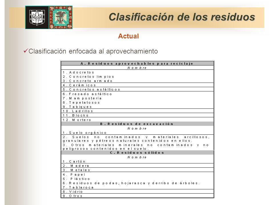 Clasificación de los residuos Clasificación enfocada al aprovechamiento Actual