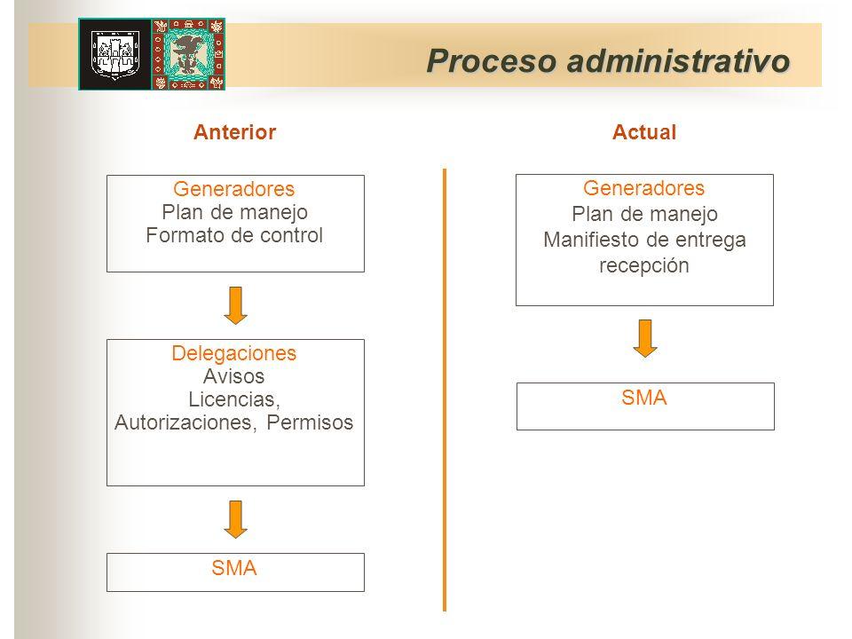 Proceso administrativo Delegaciones Avisos Licencias, Autorizaciones, Permisos Anterior Actual SMA Generadores Plan de manejo Manifiesto de entrega recepción SMA Generadores Plan de manejo Formato de control