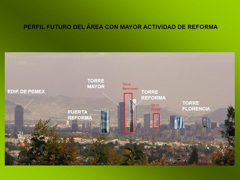 PERFIL FUTURO DEL ÁREA CON MAYOR ACTIVIDAD DE REFORMA EDIF. DE PEMEX PUERTA REFORMA TORRE MAYOR TORRE FLORENCIA TORRE REFORMA