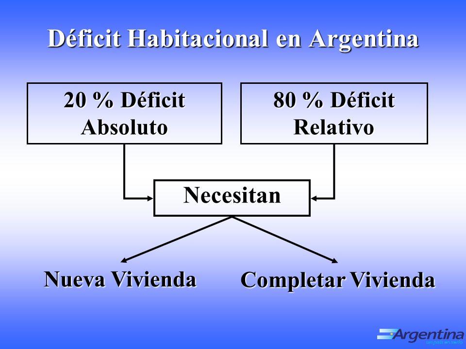 Déficit Habitacional en Argentina 20 % Déficit Absoluto 80 % Déficit Relativo Necesitan Completar Vivienda Nueva Vivienda