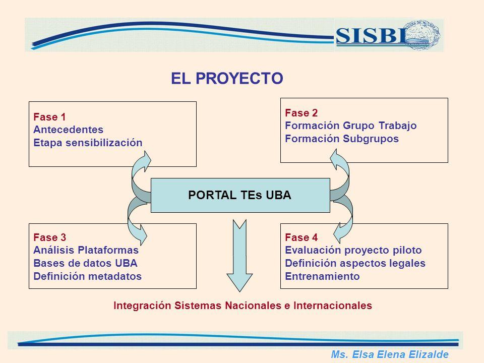 Fase 1 Antecedentes Etapa sensibilización Fase 2 Formación Grupo Trabajo Formación Subgrupos Fase 3 Análisis Plataformas Bases de datos UBA Definición