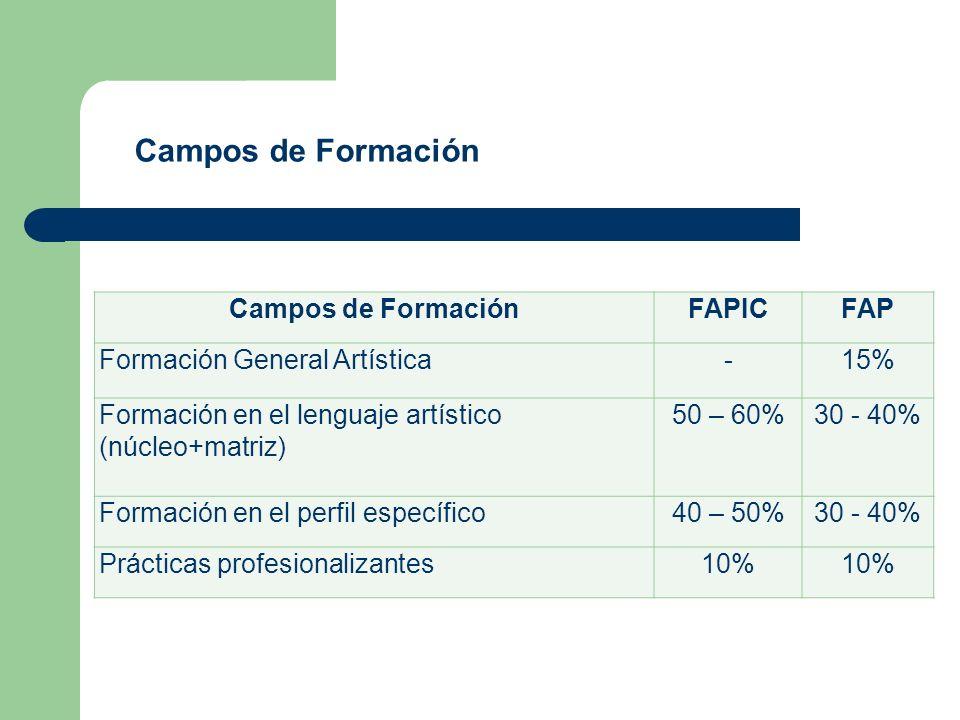 Campos de FormaciónFAPICFAP Formación General Artística-15% Formación en el lenguaje artístico (núcleo+matriz) 50 – 60%30 - 40% Formación en el perfil específico40 – 50%30 - 40% Prácticas profesionalizantes10% Campos de Formación