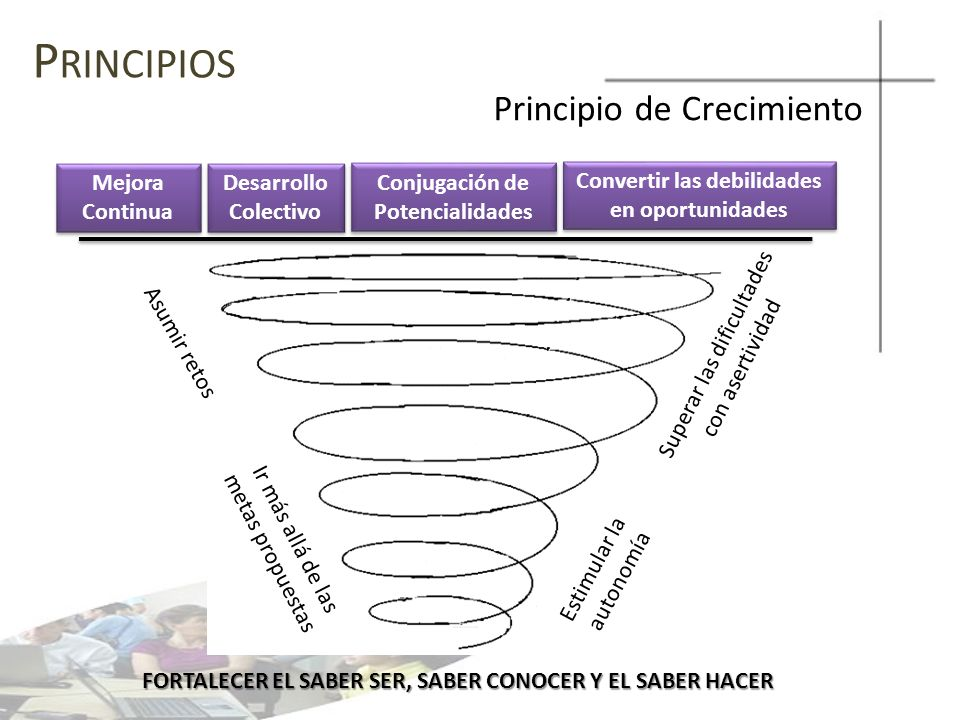 P RINCIPIOS Principio de Crecimiento FORTALECER EL SABER SER, SABER CONOCER Y EL SABER HACER Asumir retos Superar las dificultades con asertividad Ir