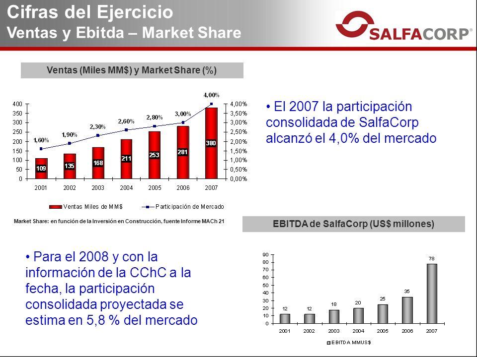 Ventas (Miles MM$) y Market Share (%) EBITDA de SalfaCorp (US$ millones) Cifras del Ejercicio Ventas y Ebitda – Market Share El 2007 la participación consolidada de SalfaCorp alcanzó el 4,0% del mercado Market Share: en función de la Inversión en Construcción, fuente Informe MACh 21 Para el 2008 y con la información de la CChC a la fecha, la participación consolidada proyectada se estima en 5,8 % del mercado