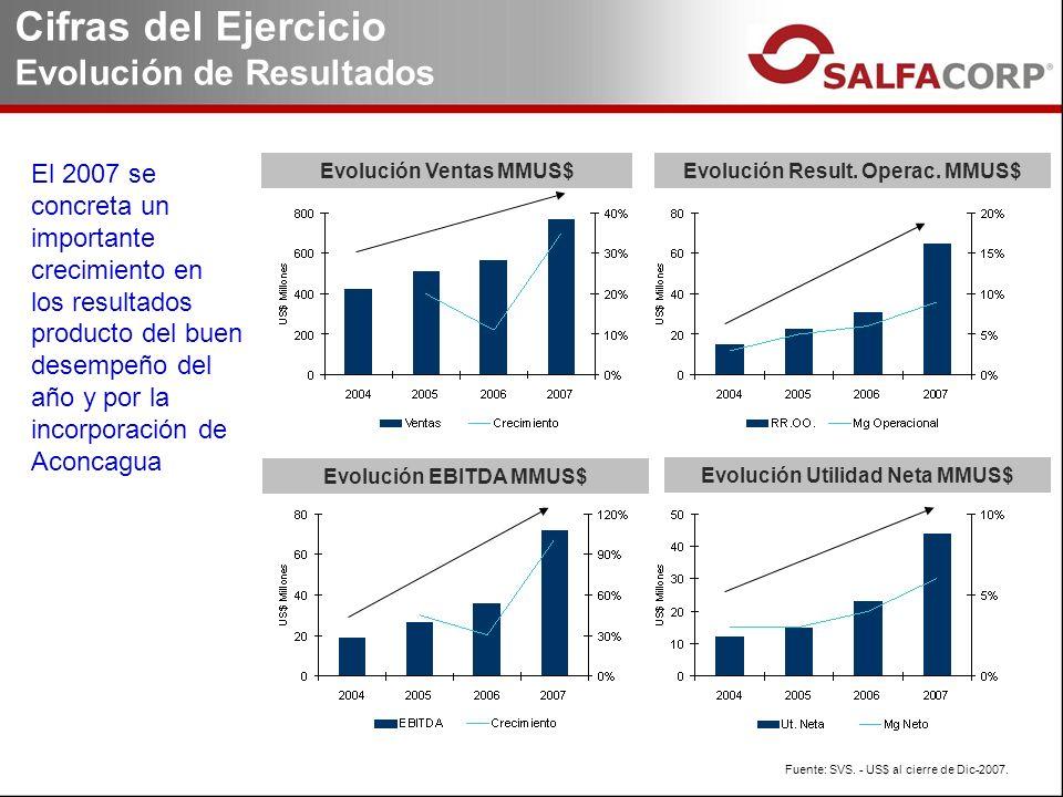 Cifras del Ejercicio Evolución de Resultados Fuente: SVS.