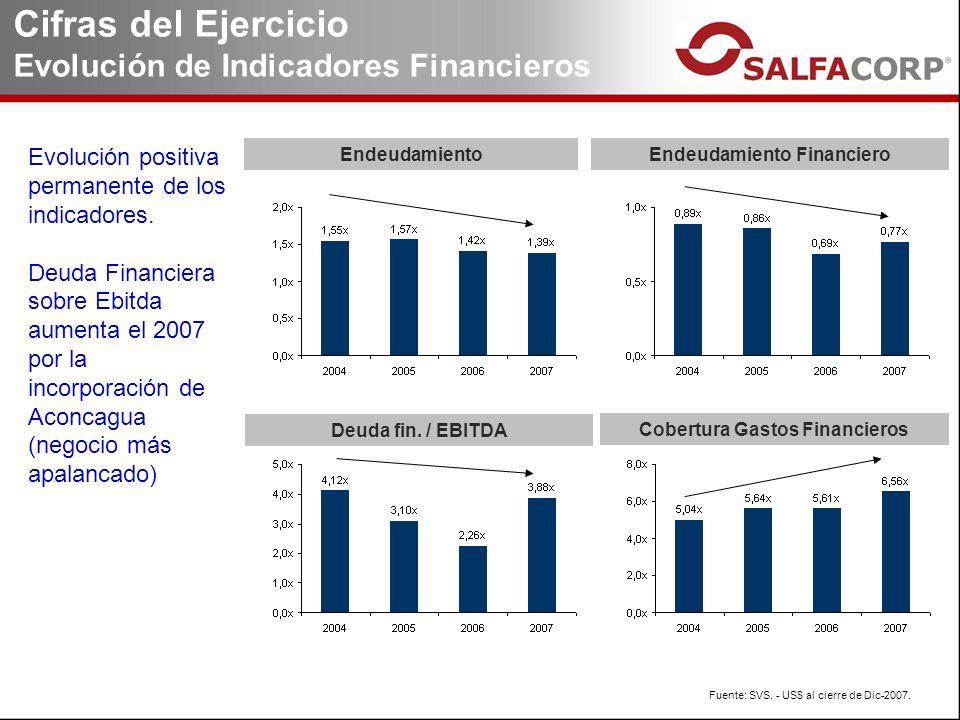 Cifras del Ejercicio Evolución de Indicadores Financieros Endeudamiento Financiero Deuda fin.