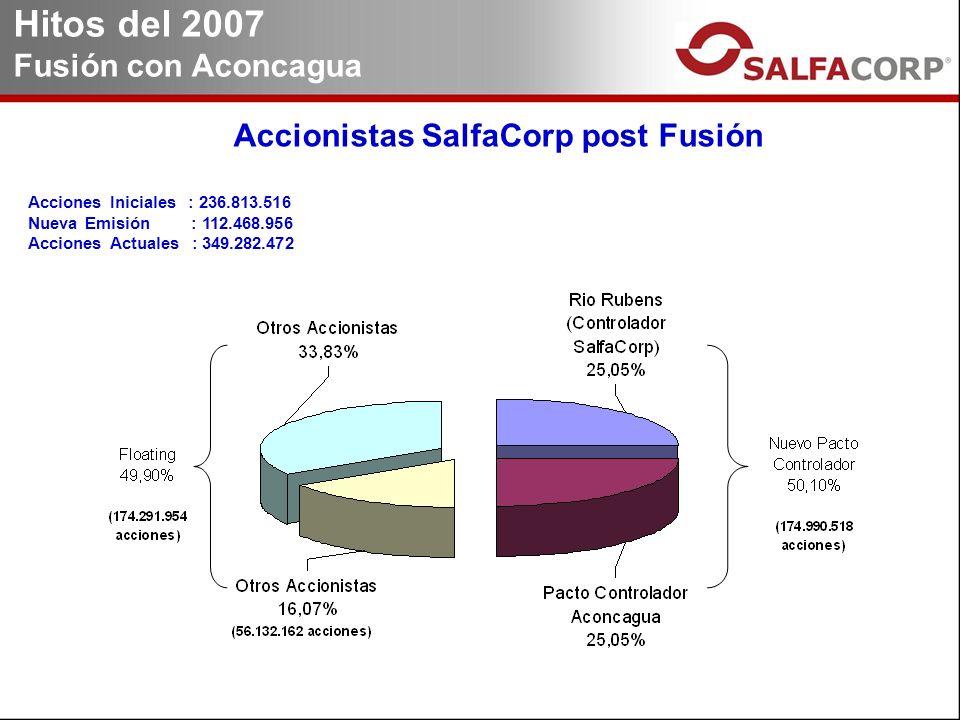 Accionistas SalfaCorp post Fusión Hitos del 2007 Fusión con Aconcagua Acciones Iniciales : 236.813.516 Nueva Emisión : 112.468.956 Acciones Actuales : 349.282.472