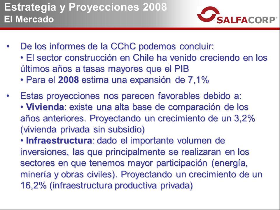Estrategia y Proyecciones 2008 El Mercado De los informes de la CChC podemos concluir:De los informes de la CChC podemos concluir: El sector construcción en Chile ha venido creciendo en los últimos años a tasas mayores que el PIB El sector construcción en Chile ha venido creciendo en los últimos años a tasas mayores que el PIB Para el 2008 estima una expansión de 7,1% Para el 2008 estima una expansión de 7,1% Estas proyecciones nos parecen favorables debido a:Estas proyecciones nos parecen favorables debido a: Vivienda: existe una alta base de comparación de los años anteriores.