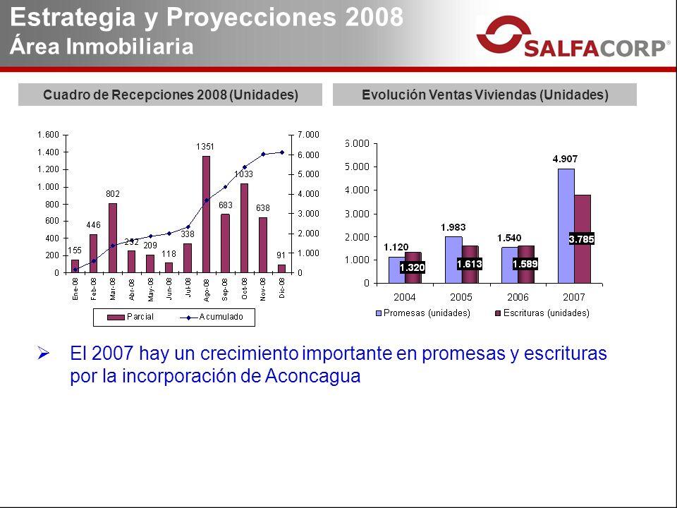 Estrategia y Proyecciones 2008 Área Inmobiliaria El 2007 hay un crecimiento importante en promesas y escrituras por la incorporación de Aconcagua Evolución Ventas Viviendas (Unidades)Cuadro de Recepciones 2008 (Unidades)