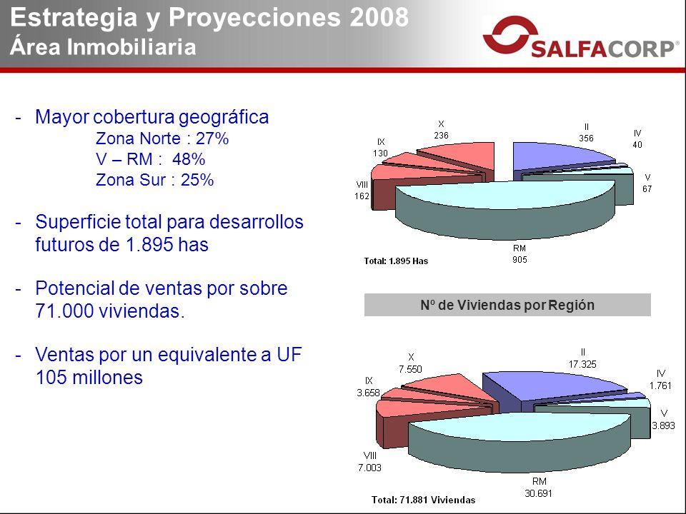 Nº de Viviendas por Región -Mayor cobertura geográfica Zona Norte : 27% V – RM : 48% Zona Sur : 25% -Superficie total para desarrollos futuros de 1.895 has -Potencial de ventas por sobre 71.000 viviendas.